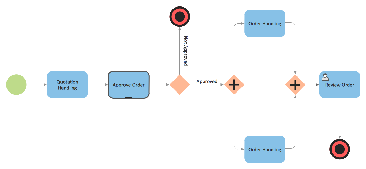 bp diagram created with ConceptDraw PRO