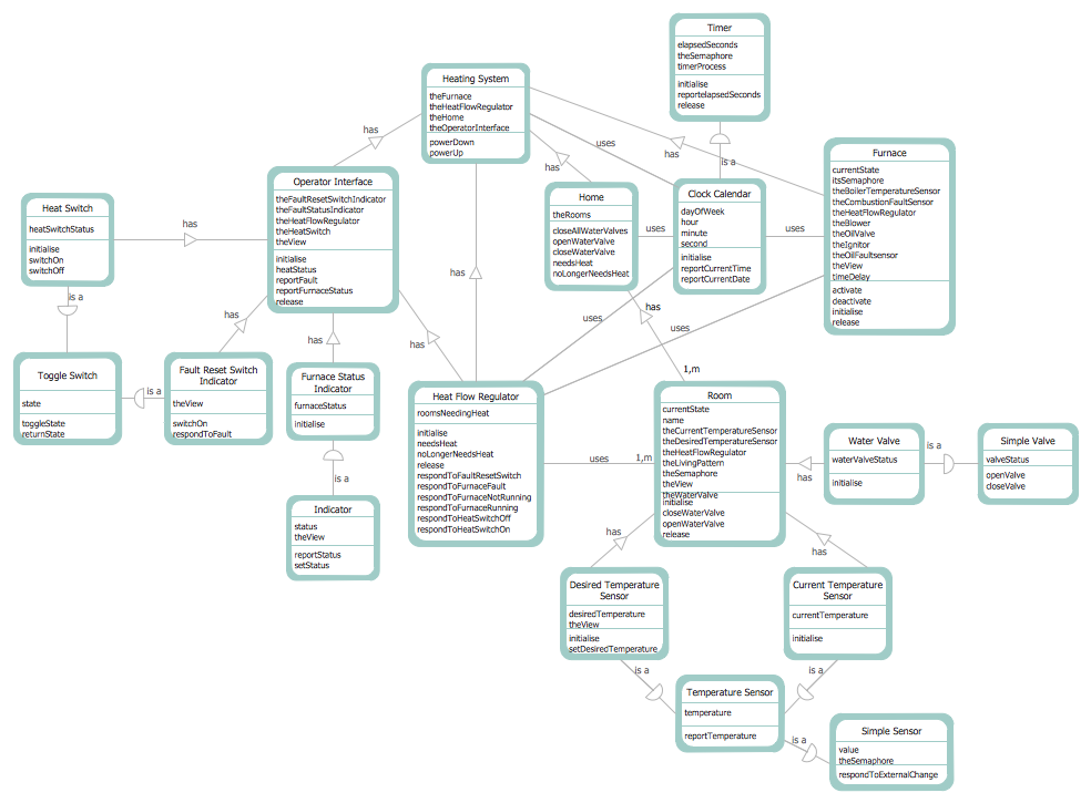 data flow diagram created with ConceptDraw PRO