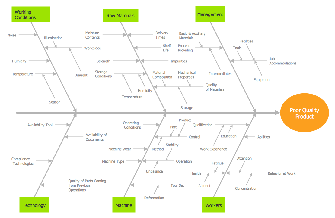 fishbone diagram created with ConceptDraw PRO