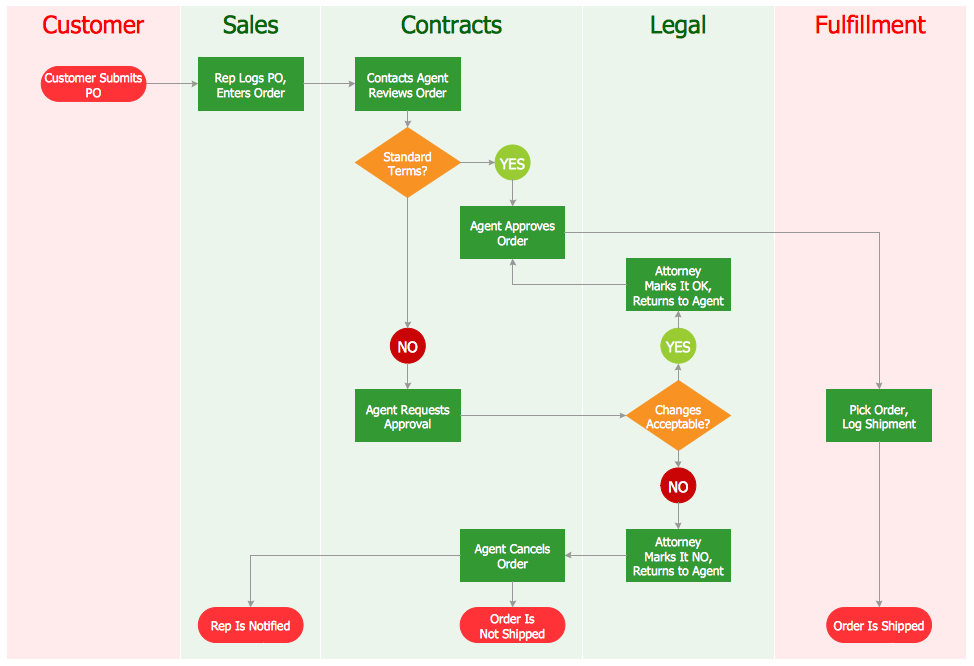 cross functional flowchart created with ConceptDraw PRO
