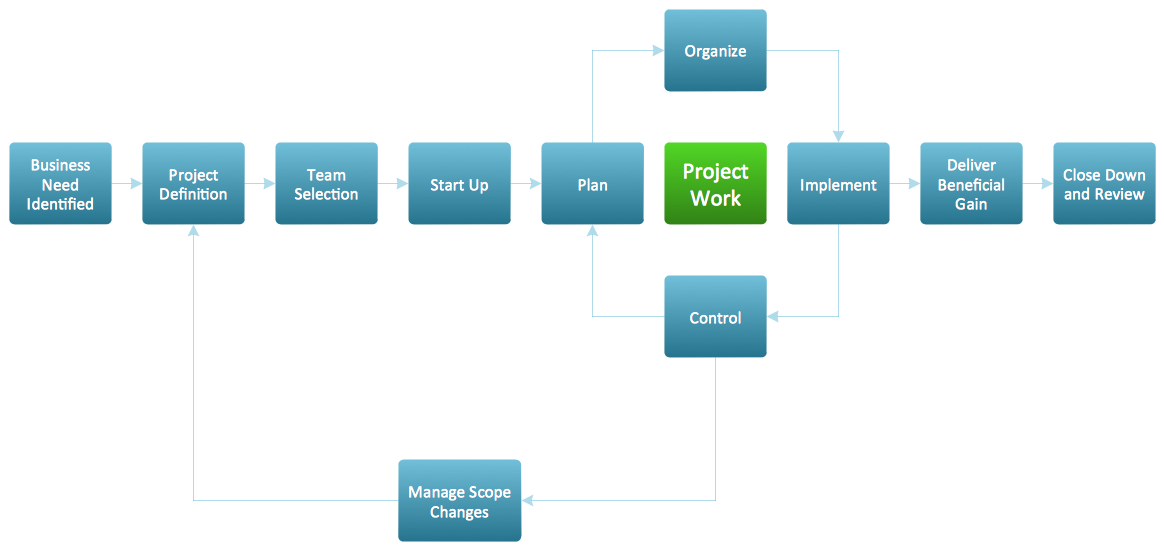 project-management-flowchart -created-with-ConceptDraw-PRO