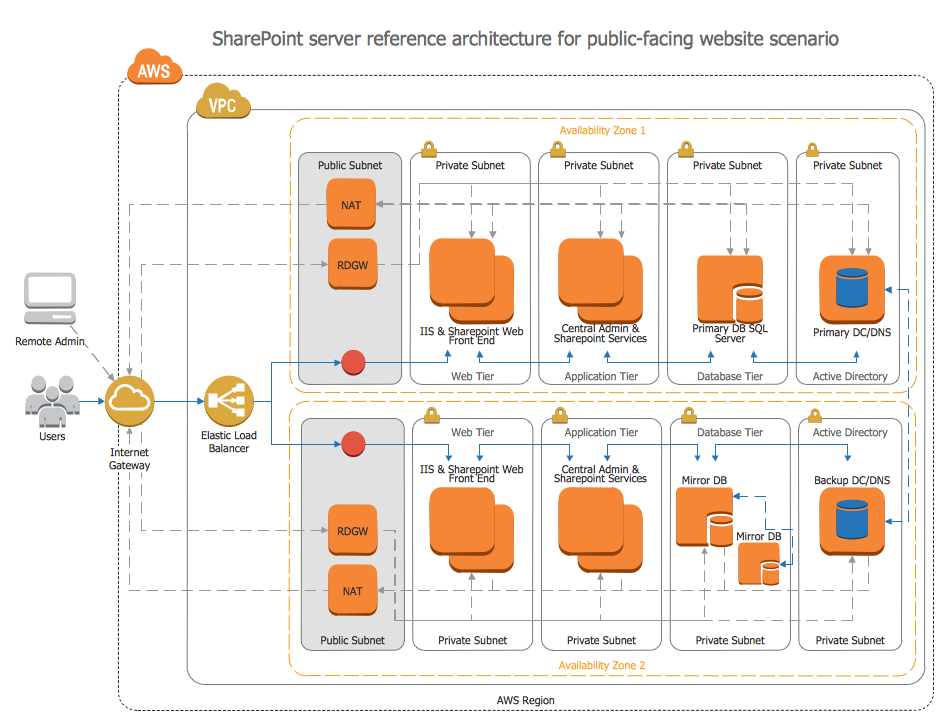 AWS architecture diagram created with ConceptDraw PRO